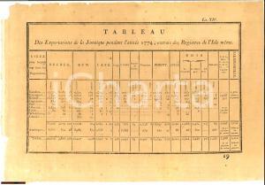 1774 Tabella delle esportazioni dalla GIAMAICA
