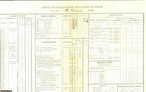 1869 Listino dei valori quotati nella BORSA DI NAPOLI